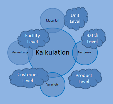 Kalkulation - Activity Based Costing