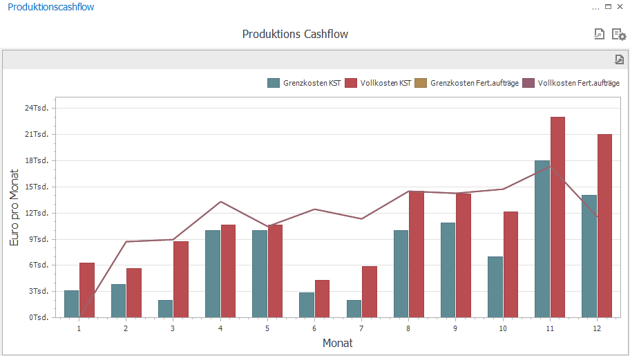 Produktionscashflow, Business Performance Dashboards