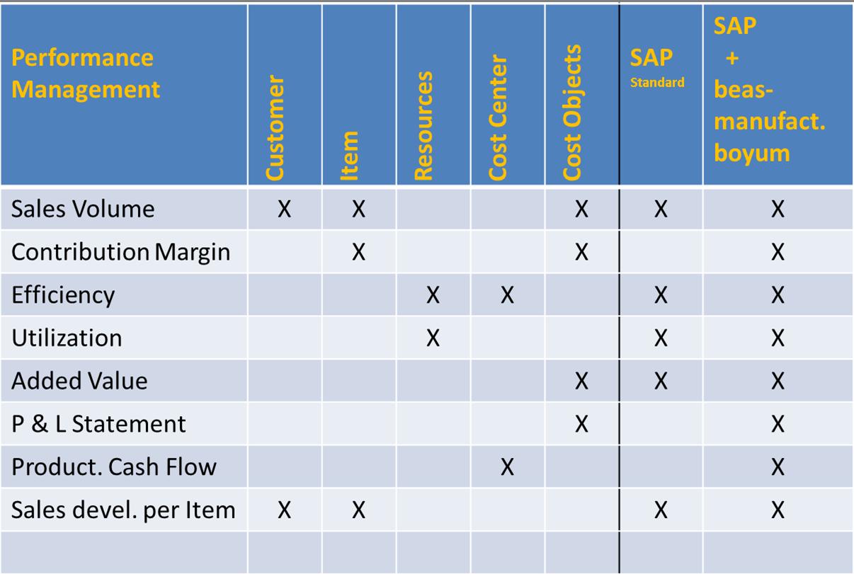 Performance Management Indicators